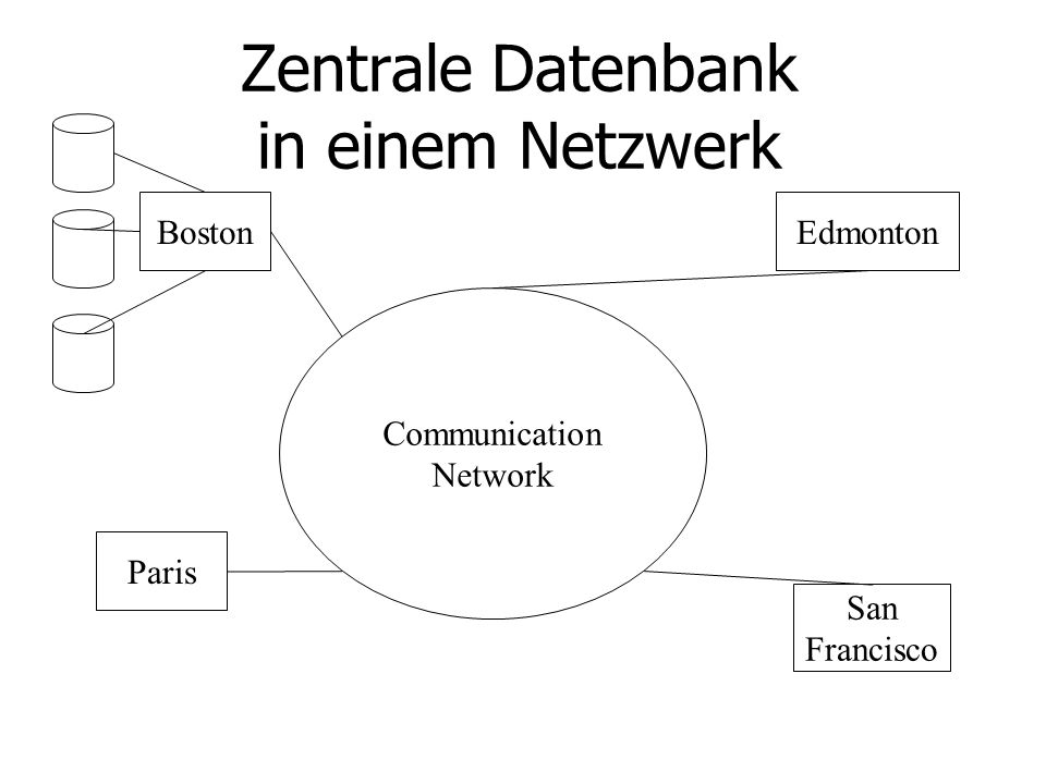 Verteilte Datenbankstruktur Communication Network Boston Paris San Francisco Edmonton Boston Angestellte Paris Angestellte Boston Projekte Paris Angestellte Paris Projekte Boston Angestellte Boston Projekte Edmonton Angestellte Paris Projekte Edmont Projekte San Francisco Angestellte San Francisco Projekte