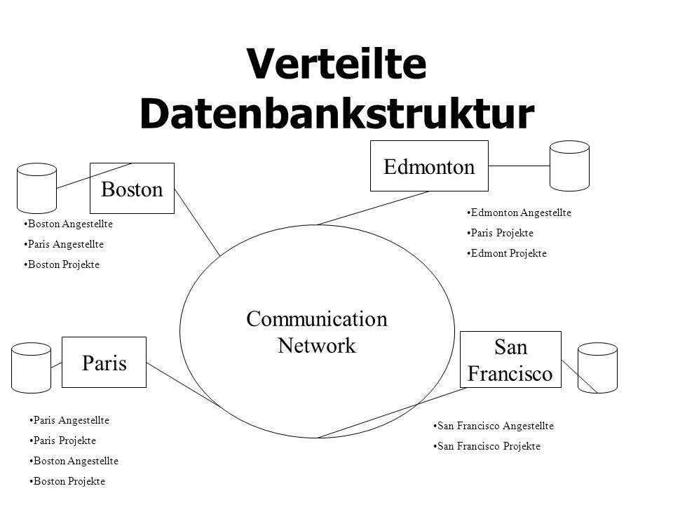 Verteilte Datenbankstruktur Communication Network Boston Paris San Francisco Edmonton Boston Angestellte Paris Angestellte Boston Projekte Paris Angestellte Paris Projekte Boston Angestellte Boston Projekte Edmonton Angestellte Paris Projekte Edmont Projekte San Francisco Angestellte San Francisco Projekte
