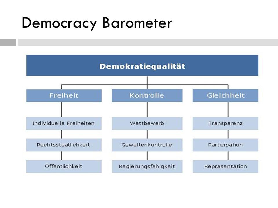Freiheit Quelle: DO IT YOURSELF Grafiken http://www.democracybarometer.org/graph_de.html