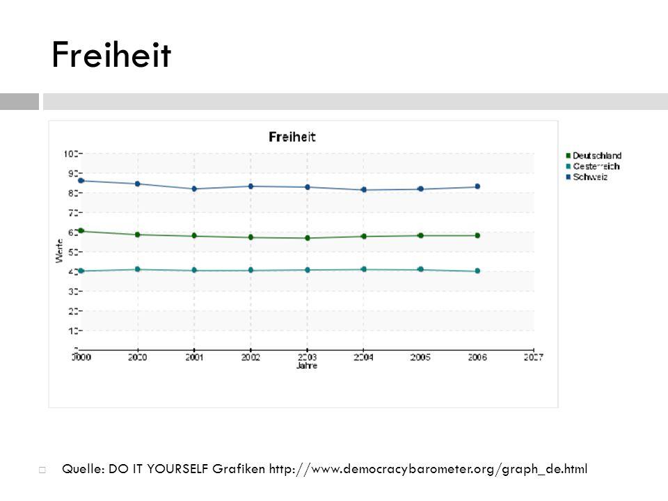 Freiheit Österreich: schlechtes Abschneiden: Folter, Religionsfreiheit (aber gebessert) Öffentlichkeit: wenig ausgebaute Presselandschaft; geringer Organisationsgrad Deutschland: Religionsfreiheit bemängelt (Scientology), Öffentliche Sphäre könnte verbessert werden Schweiz: bestes unter allen 30 Ländern
