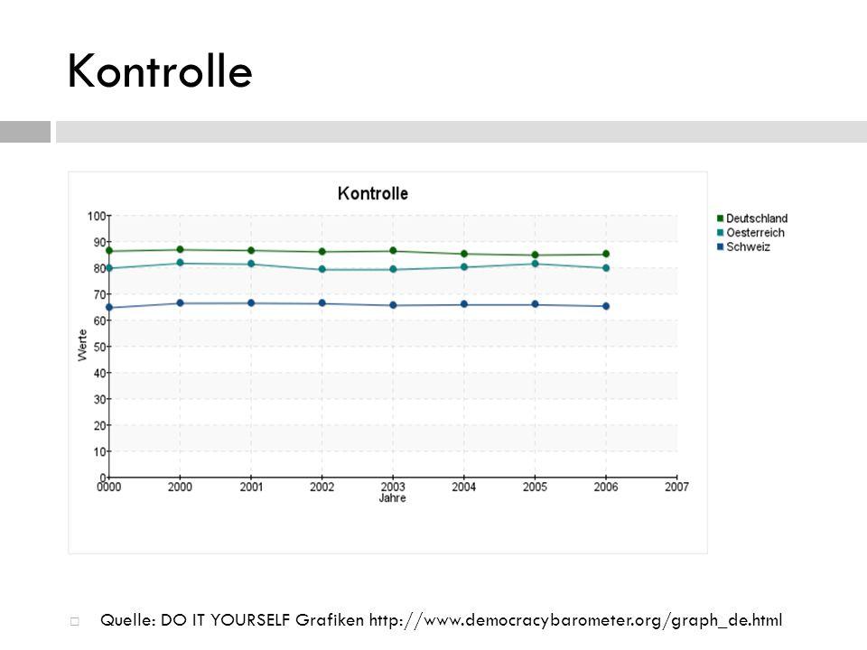 Kontrolle Quelle: DO IT YOURSELF Grafiken http://www.democracybarometer.org/graph_de.html