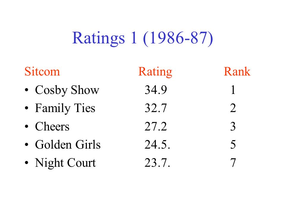 Ratings 1 (1986-87) SitcomRatingRank Cosby Show 34.9 1 Family Ties 32.7 2 Cheers 27.2 3 Golden Girls 24.5.