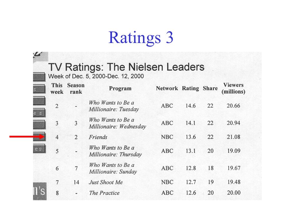 Ratings 3