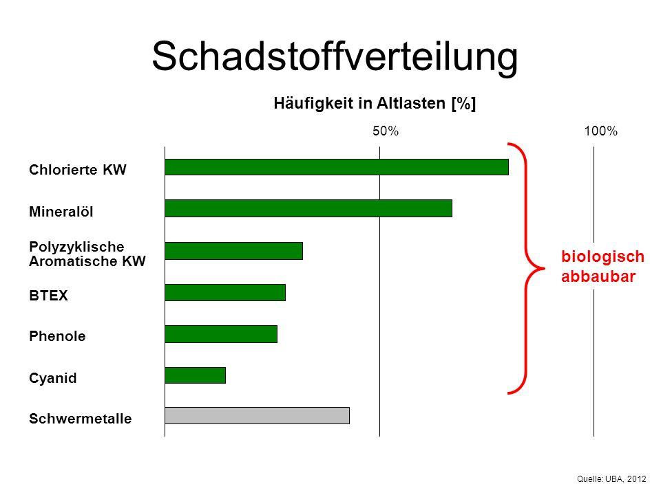 50%100% Schadstoffverteilung Chlorierte KW Mineralöl Schwermetalle Polyzyklische Aromatische KW BTEX Phenole Cyanid Häufigkeit in Altlasten [%] biologisch abbaubar Quelle: UBA, 2012