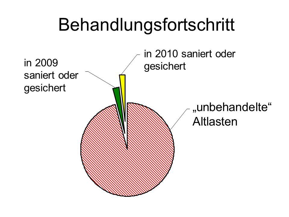 in 2010 saniert oder gesichert in 2009 saniert oder gesichert unbehandelte Altlasten Behandlungsfortschritt