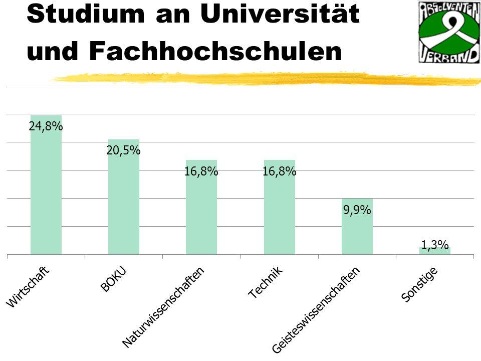 Studium an Universität und Fachhochschulen