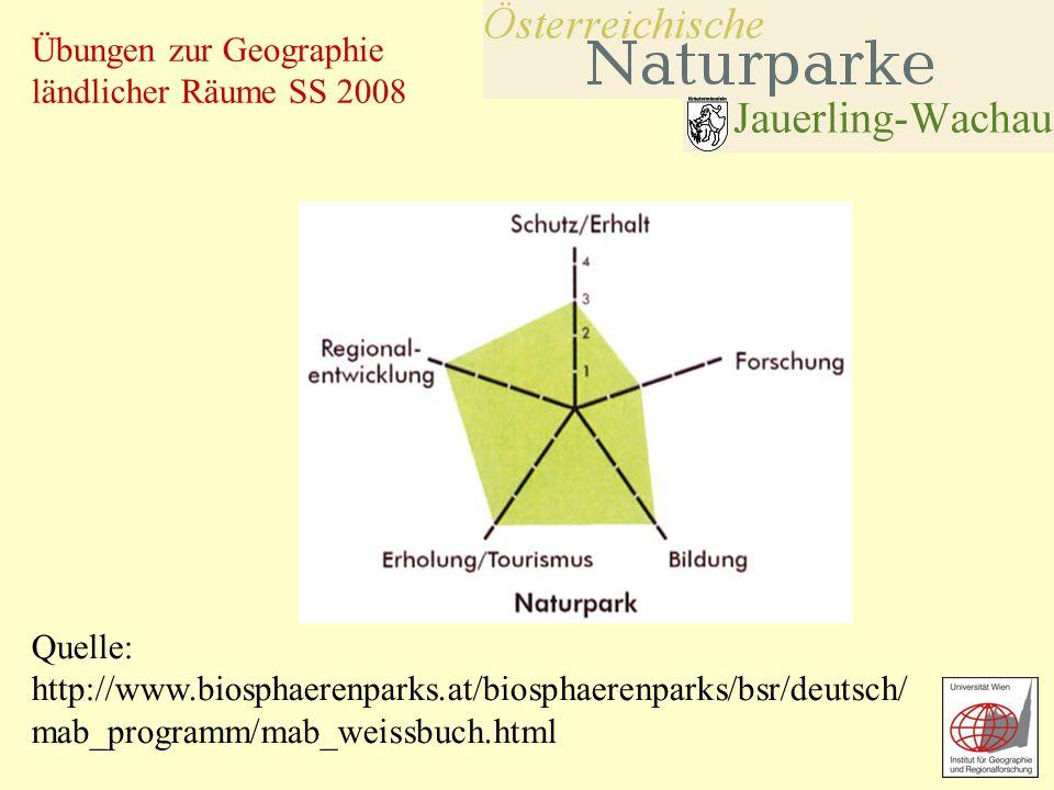 Übungen zur Geographie ländlicher Räume SS 2008 Quelle: http://www.biosphaerenparks.at/biosphaerenparks/bsr/deutsch/ mab_programm/mab_weissbuch.html