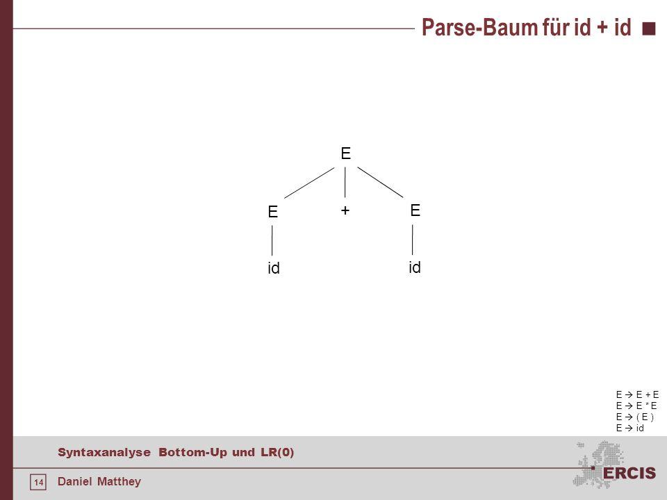 14 Syntaxanalyse Bottom-Up und LR(0) Daniel Matthey Parse-Baum für id + id E + E E id E E + E E E * E E ( E ) E id