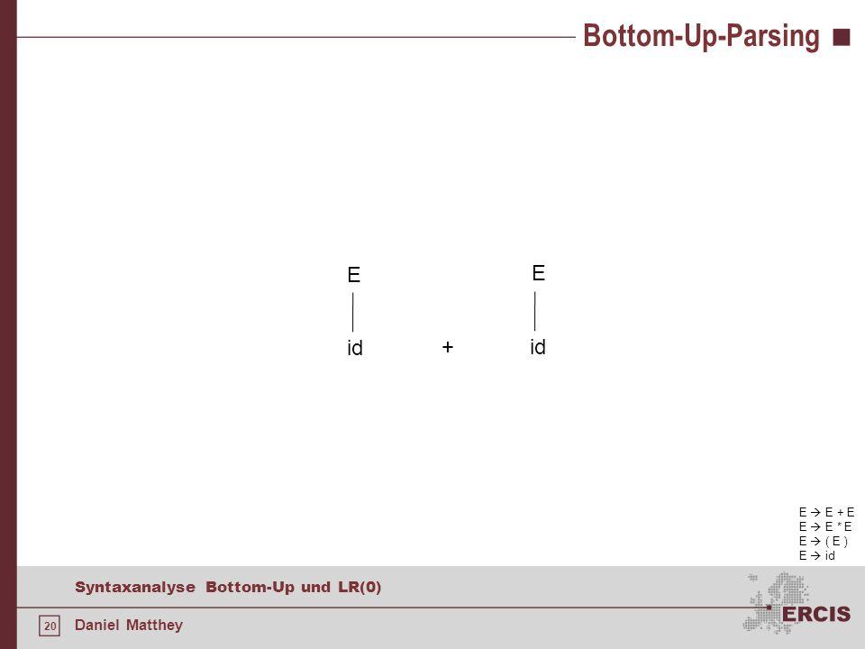 20 Syntaxanalyse Bottom-Up und LR(0) Daniel Matthey Bottom-Up-Parsing E E + E E E * E E ( E ) E id + id E E