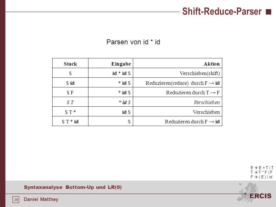 30 Syntaxanalyse Bottom-Up und LR(0) Daniel Matthey Shift-Reduce-Parser E E + T | T T T * F | F F ( E ) | id Parsen von id * id StackEingabeAktion $id