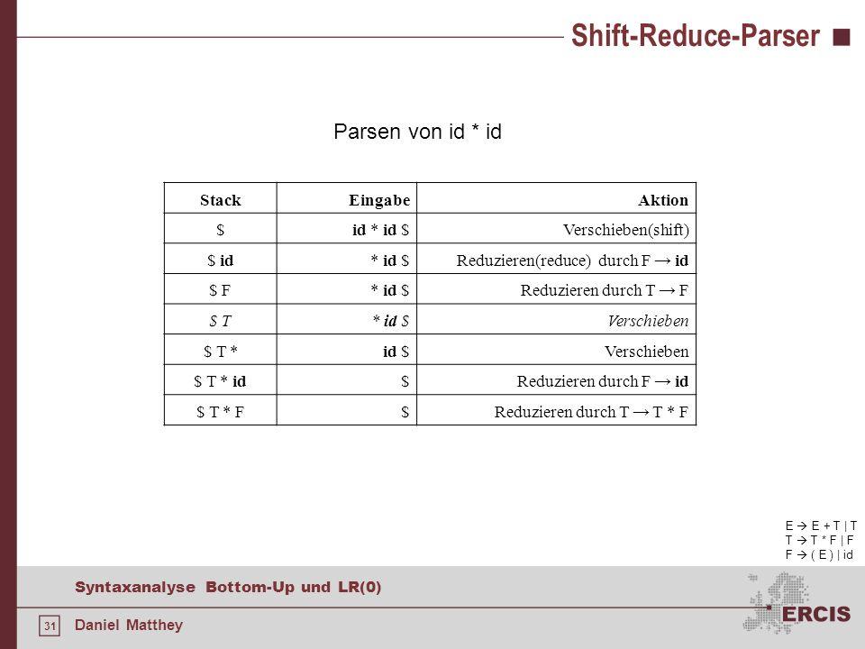 31 Syntaxanalyse Bottom-Up und LR(0) Daniel Matthey Shift-Reduce-Parser E E + T | T T T * F | F F ( E ) | id Parsen von id * id StackEingabeAktion $id