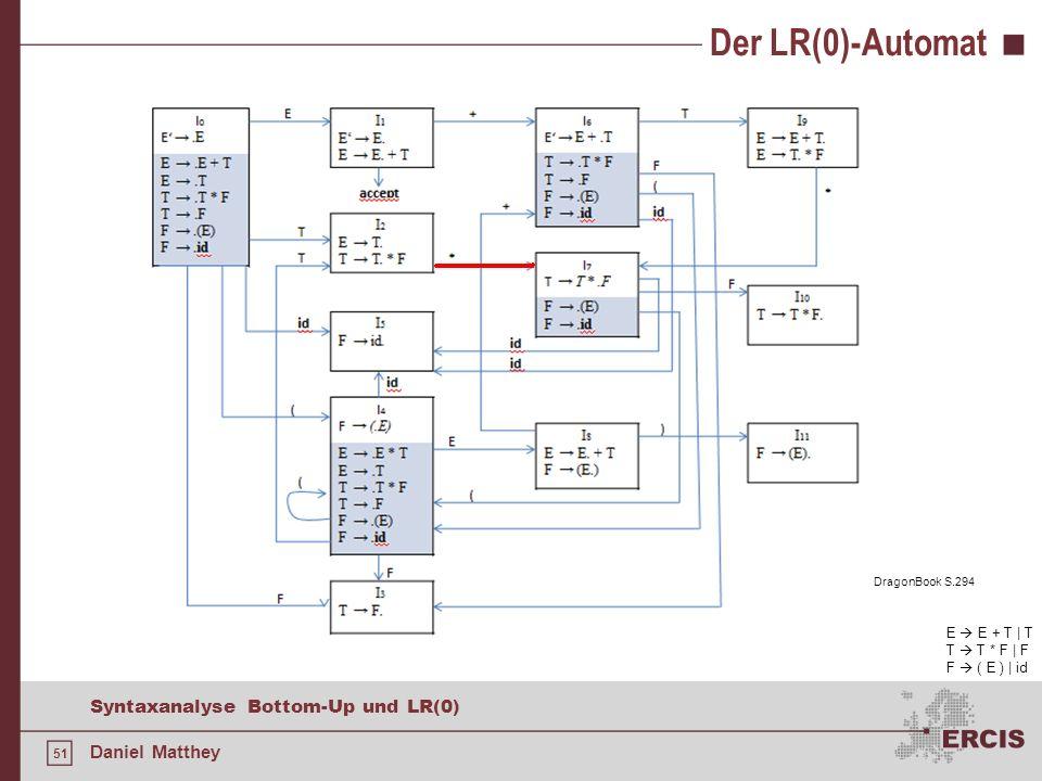 51 Syntaxanalyse Bottom-Up und LR(0) Daniel Matthey Der LR(0)-Automat E E + T | T T T * F | F F ( E ) | id DragonBook S.294