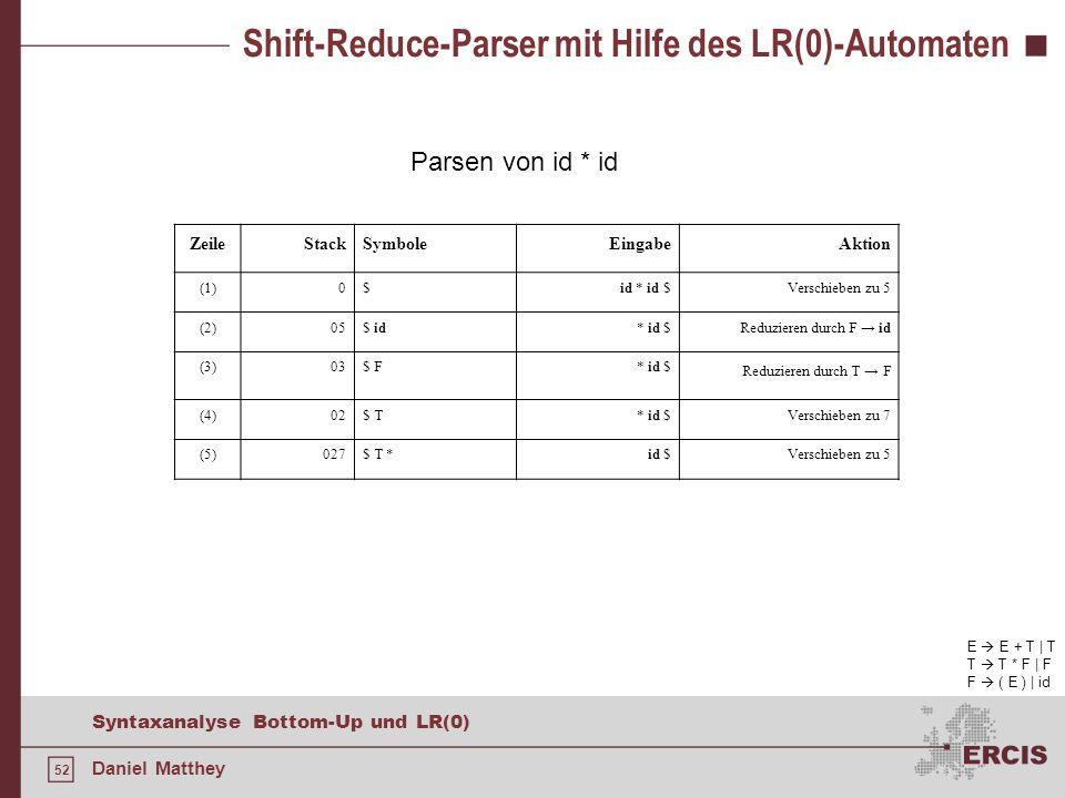 52 Syntaxanalyse Bottom-Up und LR(0) Daniel Matthey Shift-Reduce-Parser mit Hilfe des LR(0)-Automaten E E + T | T T T * F | F F ( E ) | id Parsen von