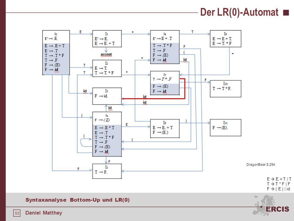 53 Syntaxanalyse Bottom-Up und LR(0) Daniel Matthey Der LR(0)-Automat E E + T | T T T * F | F F ( E ) | id DragonBook S.294