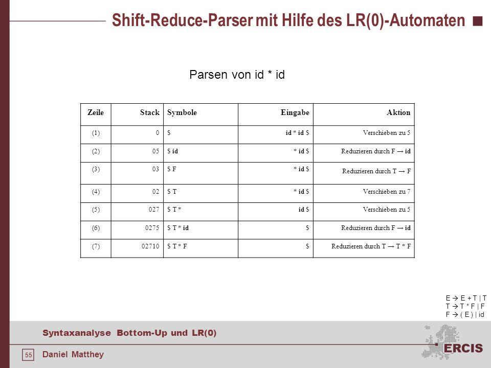55 Syntaxanalyse Bottom-Up und LR(0) Daniel Matthey Shift-Reduce-Parser mit Hilfe des LR(0)-Automaten E E + T | T T T * F | F F ( E ) | id Parsen von