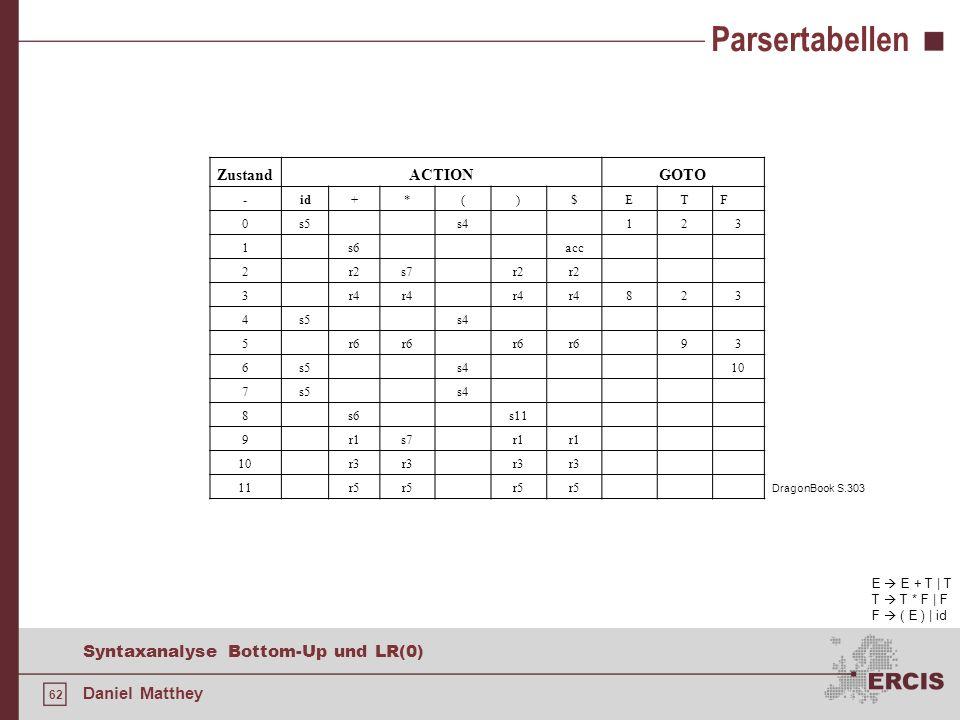 62 Syntaxanalyse Bottom-Up und LR(0) Daniel Matthey Parsertabellen ZustandACTIONGOTO -id+*()$ETF 0s5s4123 1s6acc 2r2s7r2 3r4 823 4s5s4 5r6 93 6s5s410