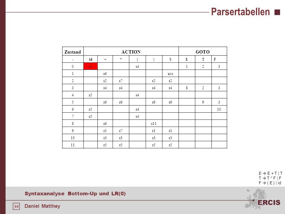 64 Syntaxanalyse Bottom-Up und LR(0) Daniel Matthey Parsertabellen E E + T | T T T * F | F F ( E ) | id ZustandACTIONGOTO -id+*()$ETF 0s5s4123 1s6acc