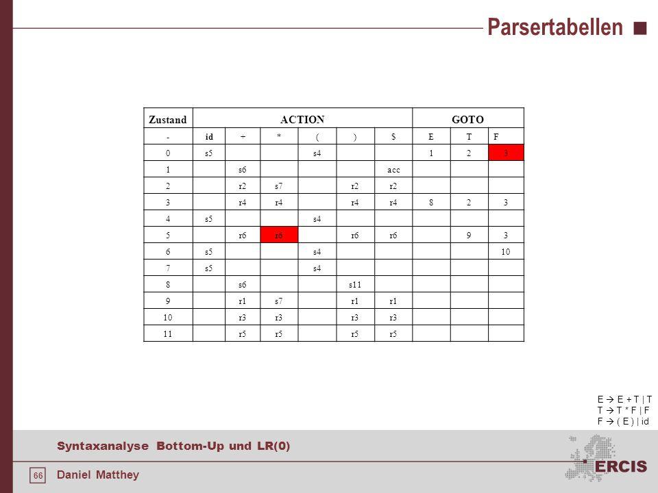 66 Syntaxanalyse Bottom-Up und LR(0) Daniel Matthey Parsertabellen ZustandACTIONGOTO -id+*()$ETF 0s5s4123 1s6acc 2r2s7r2 3r4 823 4s5s4 5r6 93 6s5s410