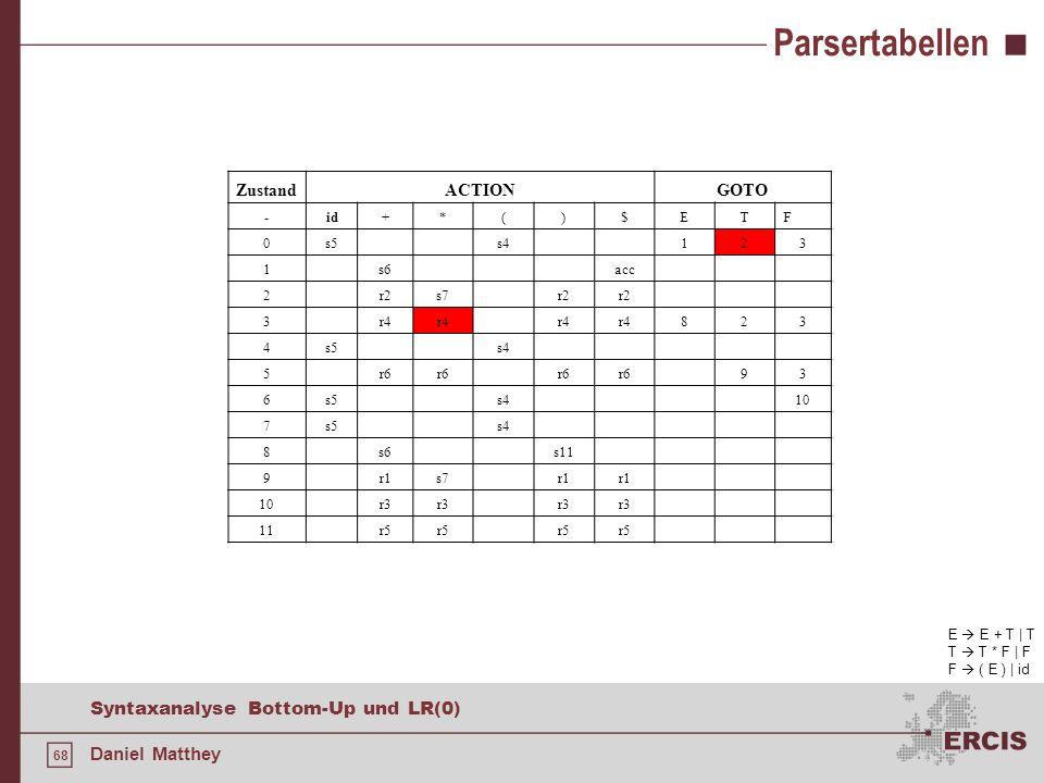68 Syntaxanalyse Bottom-Up und LR(0) Daniel Matthey Parsertabellen ZustandACTIONGOTO -id+*()$ETF 0s5s4123 1s6acc 2r2s7r2 3r4 823 4s5s4 5r6 93 6s5s410
