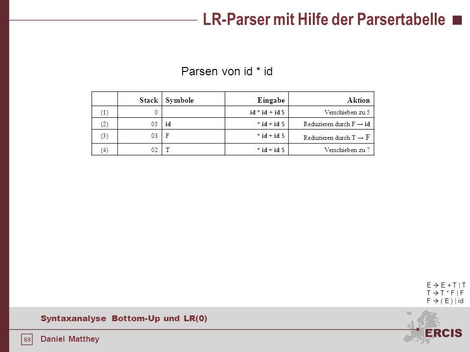 69 Syntaxanalyse Bottom-Up und LR(0) Daniel Matthey LR-Parser mit Hilfe der Parsertabelle Parsen von id * id E E + T | T T T * F | F F ( E ) | id Stac