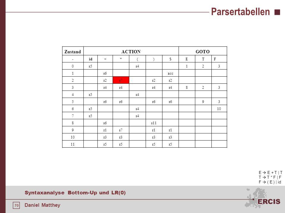 70 Syntaxanalyse Bottom-Up und LR(0) Daniel Matthey Parsertabellen ZustandACTIONGOTO -id+*()$ETF 0s5s4123 1s6acc 2r2s7r2 3r4 823 4s5s4 5r6 93 6s5s410