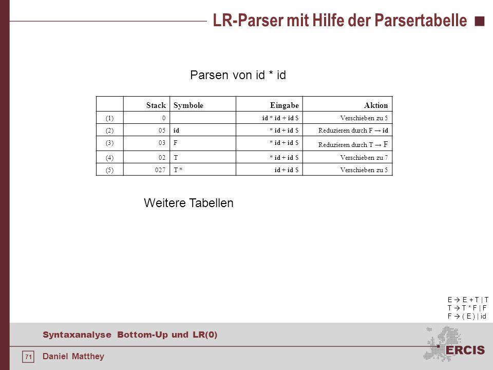 71 Syntaxanalyse Bottom-Up und LR(0) Daniel Matthey LR-Parser mit Hilfe der Parsertabelle Parsen von id * id E E + T | T T T * F | F F ( E ) | id Stac