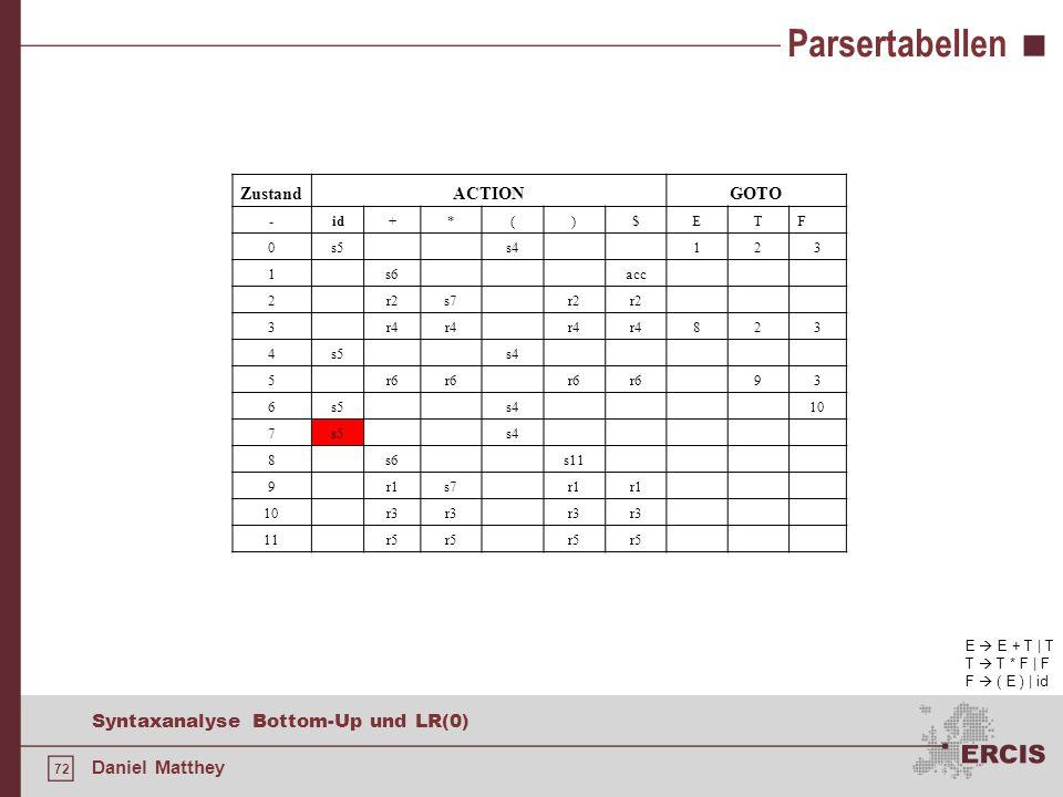 72 Syntaxanalyse Bottom-Up und LR(0) Daniel Matthey Parsertabellen ZustandACTIONGOTO -id+*()$ETF 0s5s4123 1s6acc 2r2s7r2 3r4 823 4s5s4 5r6 93 6s5s410