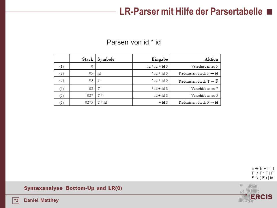 73 Syntaxanalyse Bottom-Up und LR(0) Daniel Matthey LR-Parser mit Hilfe der Parsertabelle Parsen von id * id E E + T | T T T * F | F F ( E ) | id Stac