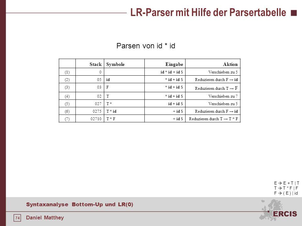 74 Syntaxanalyse Bottom-Up und LR(0) Daniel Matthey LR-Parser mit Hilfe der Parsertabelle Parsen von id * id E E + T | T T T * F | F F ( E ) | id Stac