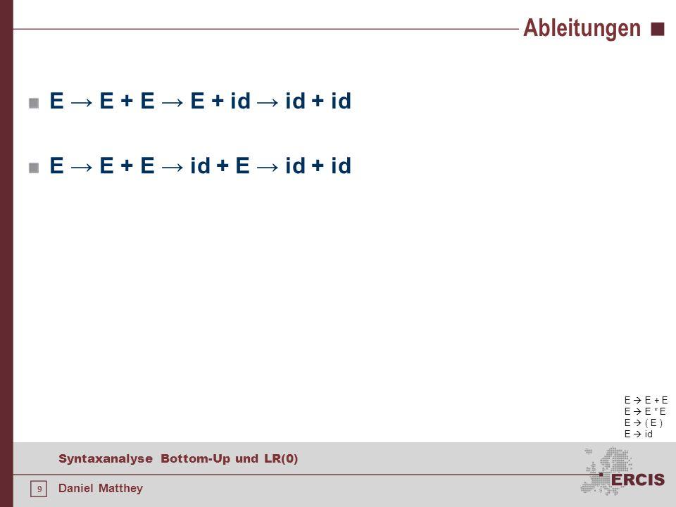 70 Syntaxanalyse Bottom-Up und LR(0) Daniel Matthey Parsertabellen ZustandACTIONGOTO -id+*()$ETF 0s5s4123 1s6acc 2r2s7r2 3r4 823 4s5s4 5r6 93 6s5s410 7s5s4 8s6s11 9r1s7r1 10r3 11r5 E E + T | T T T * F | F F ( E ) | id