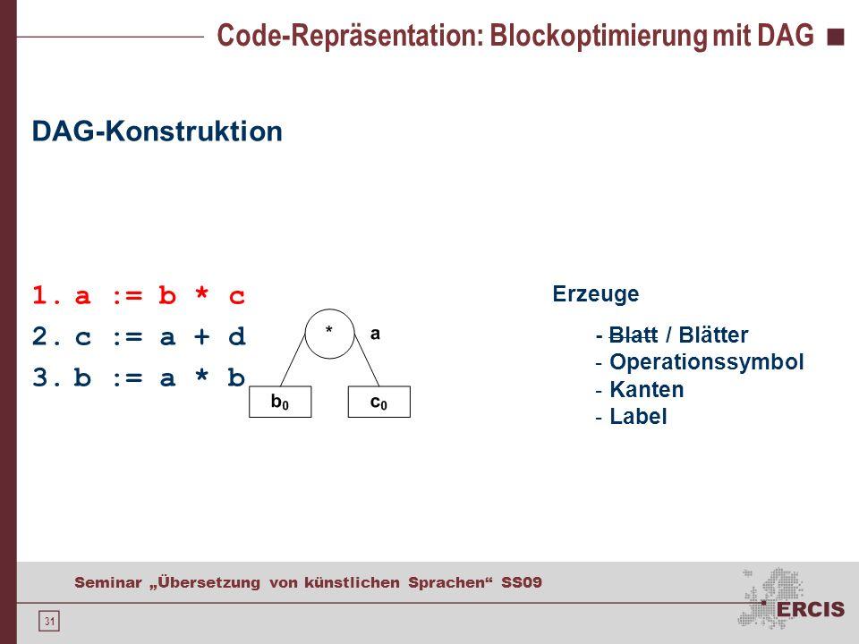 31 Seminar Übersetzung von künstlichen Sprachen SS09 Code-Repräsentation: Blockoptimierung mit DAG DAG-Konstruktion 1.a := b * c 2.c := a + d 3.b := a