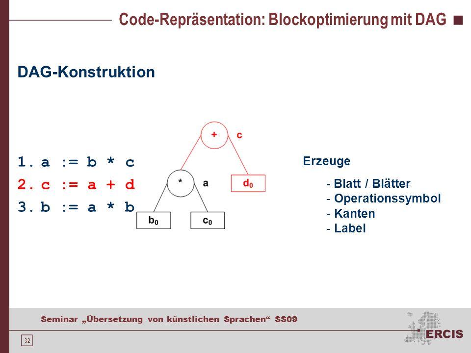 32 Seminar Übersetzung von künstlichen Sprachen SS09 Code-Repräsentation: Blockoptimierung mit DAG DAG-Konstruktion 1.a := b * c 2.c := a + d 3.b := a