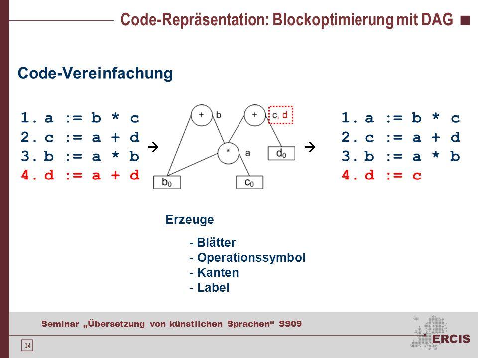 34 Seminar Übersetzung von künstlichen Sprachen SS09 Code-Repräsentation: Blockoptimierung mit DAG Code-Vereinfachung, d 1.a := b * c 2.c := a + d 3.b := a * b 4.d := a + d 1.a := b * c 2.c := a + d 3.b := a * b 4.d := c Erzeuge - Blätter - Operationssymbol - Kanten - Label