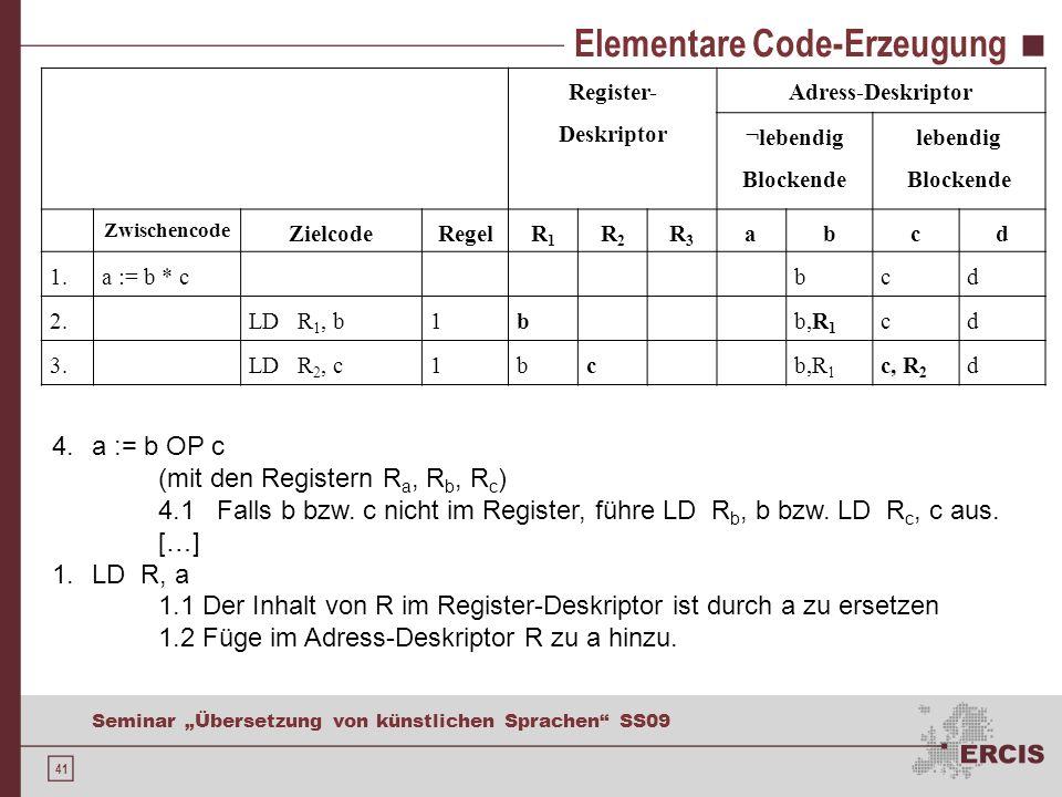 41 Seminar Übersetzung von künstlichen Sprachen SS09 Elementare Code-Erzeugung Register- Deskriptor Adress-Deskriptor ¬lebendig Blockende lebendig Blockende Zwischencode ZielcodeRegelR1R1 R2R2 R3R3 abcd 1.a := b * cbcd 2.LD R 1, b1bb,R 1 cd 3.LD R 2, c1bcb,R 1 c, R 2 d 4.a := b OP c (mit den Registern R a, R b, R c ) 4.1 Falls b bzw.
