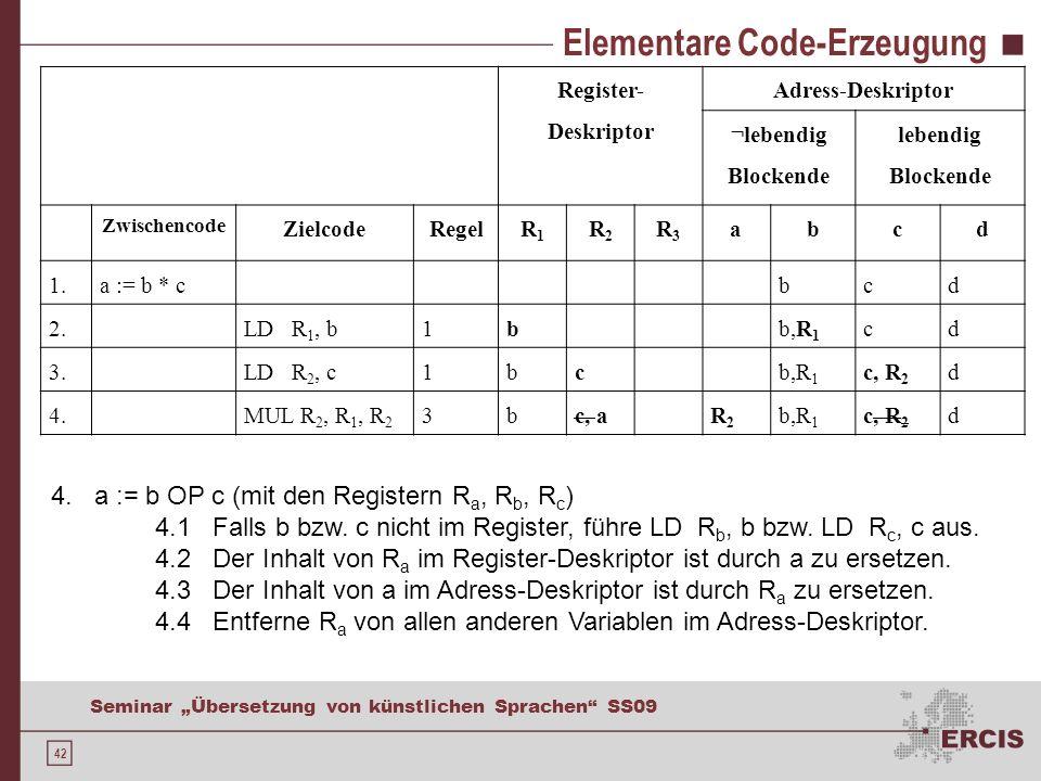42 Seminar Übersetzung von künstlichen Sprachen SS09 Elementare Code-Erzeugung Register- Deskriptor Adress-Deskriptor ¬lebendig Blockende lebendig Blockende Zwischencode ZielcodeRegelR1R1 R2R2 R3R3 abcd 1.a := b * cbcd 2.LD R 1, b1bb,R 1 cd 3.LD R 2, c1bcb,R 1 c, R 2 d 4.MUL R 2, R 1, R 2 3bc, aR2R2 b,R 1 c, R 2 d 4.