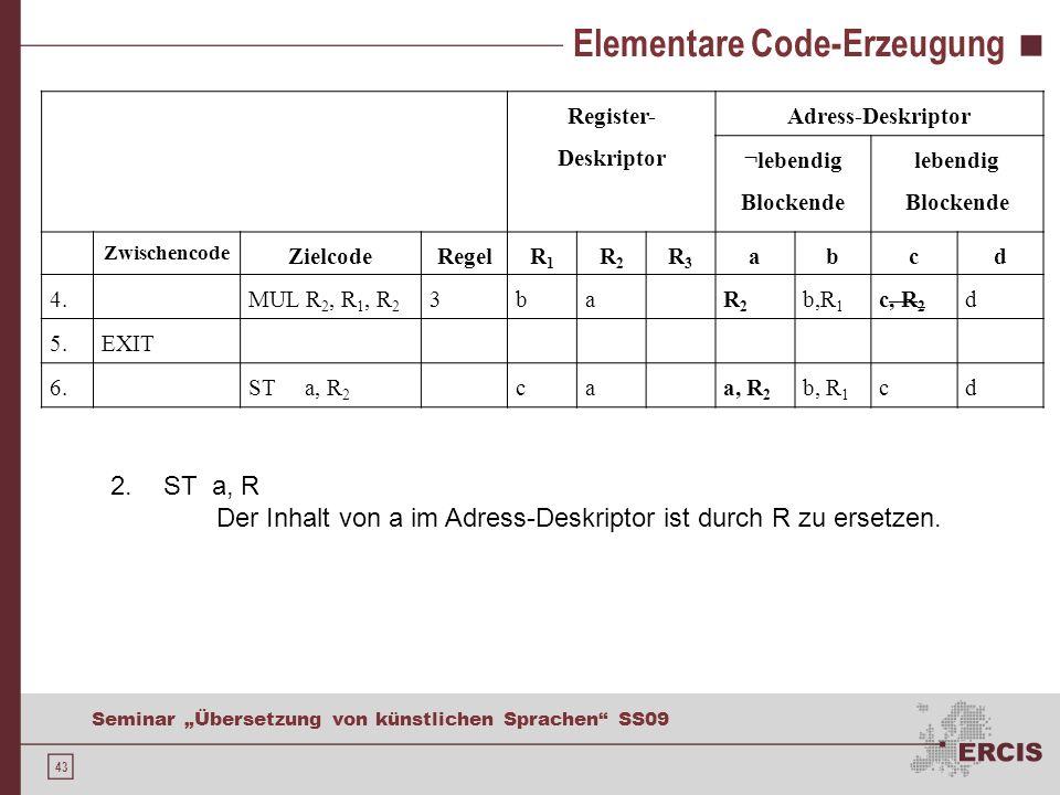 43 Seminar Übersetzung von künstlichen Sprachen SS09 Elementare Code-Erzeugung Register- Deskriptor Adress-Deskriptor ¬lebendig Blockende lebendig Blockende Zwischencode ZielcodeRegelR1R1 R2R2 R3R3 abcd 4.MUL R 2, R 1, R 2 3baR2R2 b,R 1 c, R 2 d 5.EXIT 6.ST a, R 2 caa, R 2 b, R 1 cd 2.ST a, R Der Inhalt von a im Adress-Deskriptor ist durch R zu ersetzen.