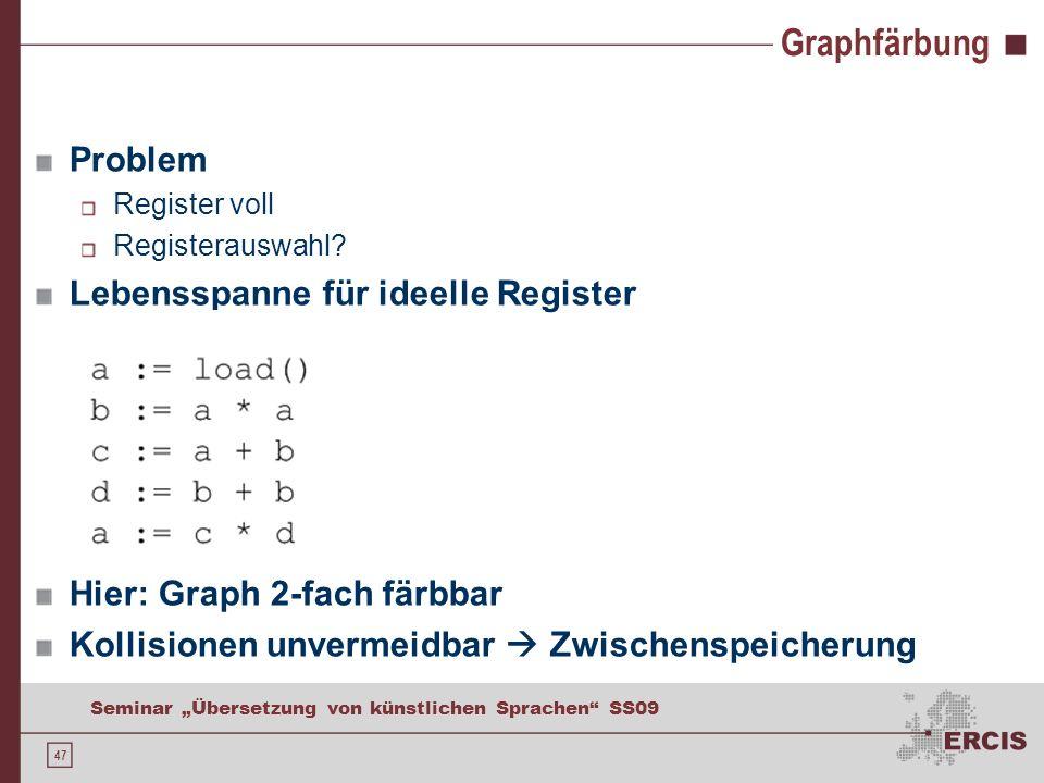 47 Seminar Übersetzung von künstlichen Sprachen SS09 Graphfärbung Problem Register voll Registerauswahl? Lebensspanne für ideelle Register Hier: Graph