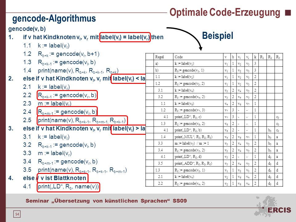 54 Seminar Übersetzung von künstlichen Sprachen SS09 Optimale Code-Erzeugung gencode(v, b) 1.if v hat Kindknoten v l, v r mit label(v l ) = label(v r ) then 1.1k := label(v l ) 1.2R b+k := gencode(v r, b+1) 1.3R b+k-1 := gencode(v l, b) 1.4print(name(v), R b+k, R b+k-1, R b+k ) 2.else if v hat Kindknoten v l, v r mit label(v l ) < label(v r ) then 2.1k := label(v r ) 2.2R b+k-1 := gencode(v r, b) 2.3m := label(v l ) 2.4R b+m-1 := gencode(v l, b) 2.5print(name(v), R b+k-1, R b+m-1, R b+k-1 ) 3.else if v hat Kindknoten v l, v r mit label(v l ) > label(v r ) then 3.1k := label(v l ) 3.2R b+k-1 := gencode(v l, b) 3.3m := label(v r ) 3.4R b+m-1 := gencode(v r, b) 3.5print(name(v), R b+k-1, R b+k-1, R b+m-1 ) 4.else // v ist Blattknoten 4.1print(LD, R b, name(v)) gencode-Algorithmus fRegelCodevbvlvl vrvr kR1R1 R2R2 R3R3 a)k := label(v 1 )v1v1 1v2v2 v3v3 3 b)R 3 := gencode(v 1, 1)v1v1 1v2v2 v3v3 3 1.1k := label(v 2 )v1v1 1v2v2 v3v3 2 1.2R 3 := gencode(v 3, 2)v1v1 1v2v2 v3v3 2 3.1k := label(v 4 )v3v3 2v4v4 v5v5 2 3.2R 3 := gencode(v 4, 2)v3v3 2v4v4 v5v5 2 1.1k := label(v 6 )v4v4 2v6v6 v7v7 1 1.2R 3 := gencode(v 7, 3)v7v7 3--1 4.1print(LD, R 3, c)v7v7 3--1c0c0 1.3R 2 := gencode(v 6, 2)v6v6 2--1c0c0 4.1print(LD, R 2, b)v6v6 2--1b0b0 c0c0 1.4print(MUL, R 3, R 2, R 3 )v4v4 2v6v6 v7v7 1b0b0 a 3.3m := label(v 5 ) // m := 1v3v3 2v4v4 v5v5 2b0b0 a 3.4R 2 := gencode(v 5, 2)v3v3 2v4v4 v5v5 2b0b0 a 4.1print(LD, R 2, d)v5v5 2--1d0d0 a 3.5print(ADD, R 3, R 2, R 3 )v3v3 2v4v4 v5v5 2d0d0 d 1.3R 2 := gencode(v 2, 1)v1v1 1v2v2 v3v3 2d0d0 d 2.1k := label(v 4 )v2v2 1v6v6 v4v4 2d0d0 d 2.2R 2 := gencode(v 4, 2)v2v2 1v6v6 v4v4 2d0d0 d Beispiel