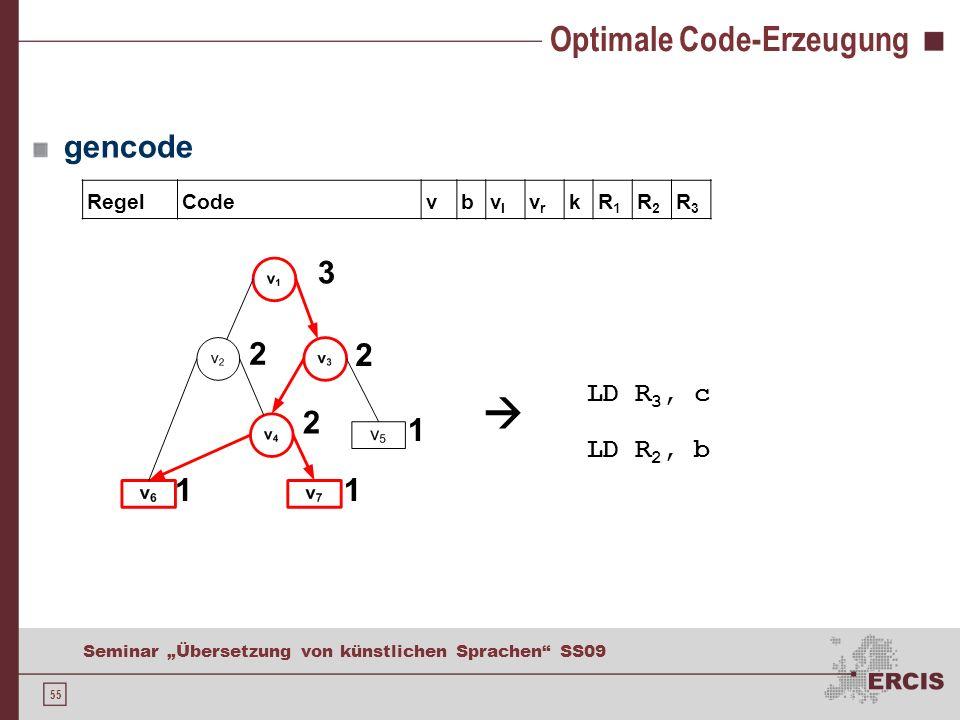 55 Seminar Übersetzung von künstlichen Sprachen SS09 gencode Optimale Code-Erzeugung RegelCodevbvlvl vrvr kR1R1 R2R2 R3R3 LD R 3, c LD R 2, b 11 1 2 2 2 3