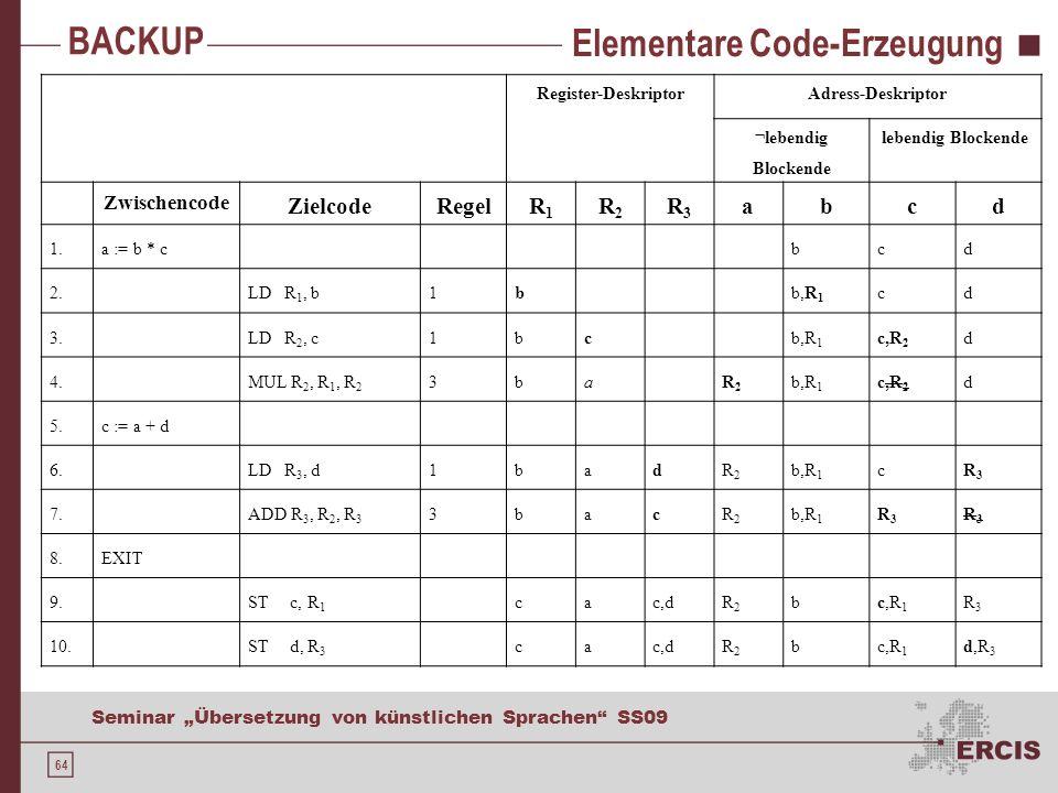 64 Seminar Übersetzung von künstlichen Sprachen SS09 Elementare Code-Erzeugung Register-DeskriptorAdress-Deskriptor ¬lebendig Blockende lebendig Blockende Zwischencode ZielcodeRegelR1R1 R2R2 R3R3 abcd 1.a := b * cbcd 2.LD R 1, b1bb,R 1 cd 3.LD R 2, c1bcb,R 1 c,R 2 d 4.MUL R 2, R 1, R 2 3baR2R2 b,R 1 c,R 2 d 5.c := a + d 6.LD R 3, d1badR2R2 b,R 1 cR3R3 7.ADD R 3, R 2, R 3 3bacR2R2 b,R 1 R3R3 R3R3 8.EXIT 9.ST c, R 1 cac,dR2R2 bc,R 1 R3R3 10.ST d, R 3 cac,dR2R2 bc,R 1 d,R 3 BACKUP