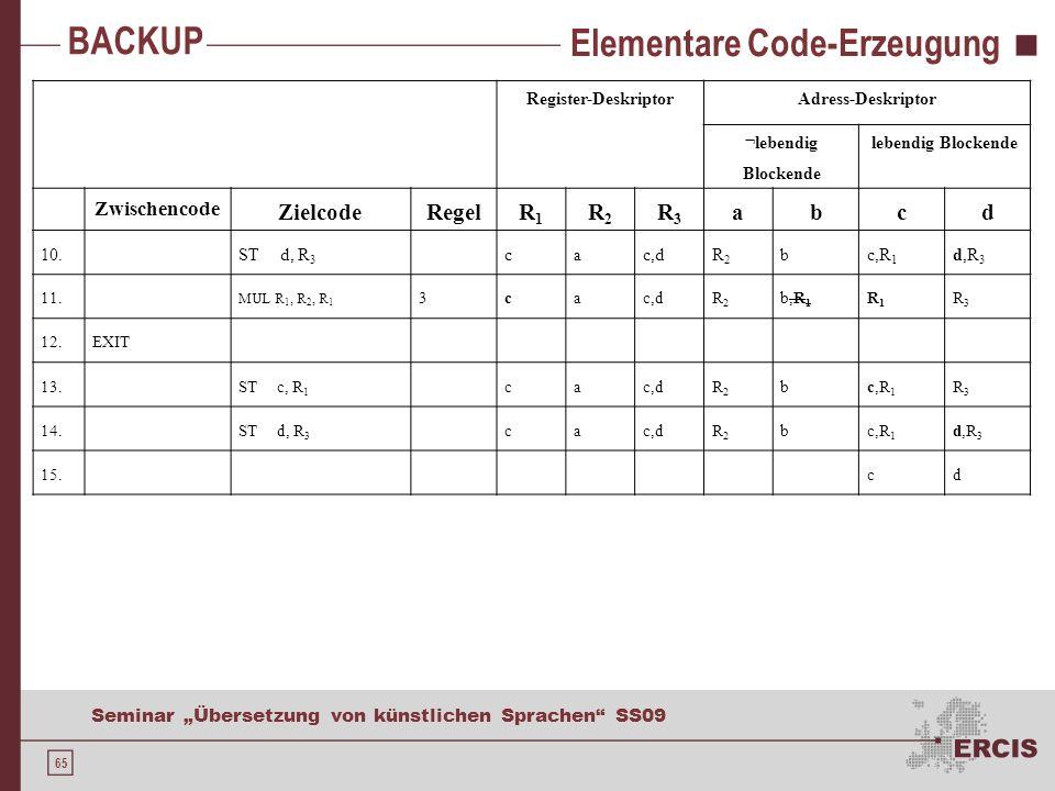 65 Seminar Übersetzung von künstlichen Sprachen SS09 Elementare Code-Erzeugung Register-DeskriptorAdress-Deskriptor ¬lebendig Blockende lebendig Blockende Zwischencode ZielcodeRegelR1R1 R2R2 R3R3 abcd 10.ST d, R 3 cac,dR2R2 bc,R 1 d,R 3 11.