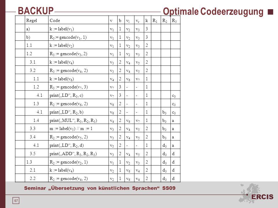 67 Seminar Übersetzung von künstlichen Sprachen SS09 BACKUP Optimale Codeerzeugung RegelCodevbvlvl vrvr kR1R1 R2R2 R3R3 a)k := label(v 1 )v1v1 1v2v2 v3v3 3 b)R 3 := gencode(v 1, 1)v1v1 1v2v2 v3v3 3 1.1k := label(v 2 )v1v1 1v2v2 v3v3 2 1.2R 3 := gencode(v 3, 2)v1v1 1v2v2 v3v3 2 3.1k := label(v 4 )v3v3 2v4v4 v5v5 2 3.2R 3 := gencode(v 4, 2)v3v3 2v4v4 v5v5 2 1.1k := label(v 6 )v4v4 2v6v6 v7v7 1 1.2R 3 := gencode(v 7, 3)v7v7 3--1 4.1print(LD, R 3, c)v7v7 3--1c0c0 1.3R 2 := gencode(v 6, 2)v6v6 2--1c0c0 4.1print(LD, R 2, b)v6v6 2--1b0b0 c0c0 1.4print(MUL, R 3, R 2, R 3 )v4v4 2v6v6 v7v7 1b0b0 a 3.3m := label(v 5 ) // m := 1v3v3 2v4v4 v5v5 2b0b0 a 3.4R 2 := gencode(v 5, 2)v3v3 2v4v4 v5v5 2b0b0 a 4.1print(LD, R 2, d)v5v5 2--1d0d0 a 3.5print(ADD, R 3, R 2, R 3 )v3v3 2v4v4 v5v5 2d0d0 d 1.3R 2 := gencode(v 2, 1)v1v1 1v2v2 v3v3 2d0d0 d 2.1k := label(v 4 )v2v2 1v6v6 v4v4 2d0d0 d 2.2R 2 := gencode(v 4, 2)v2v2 1v6v6 v4v4 2d0d0 d