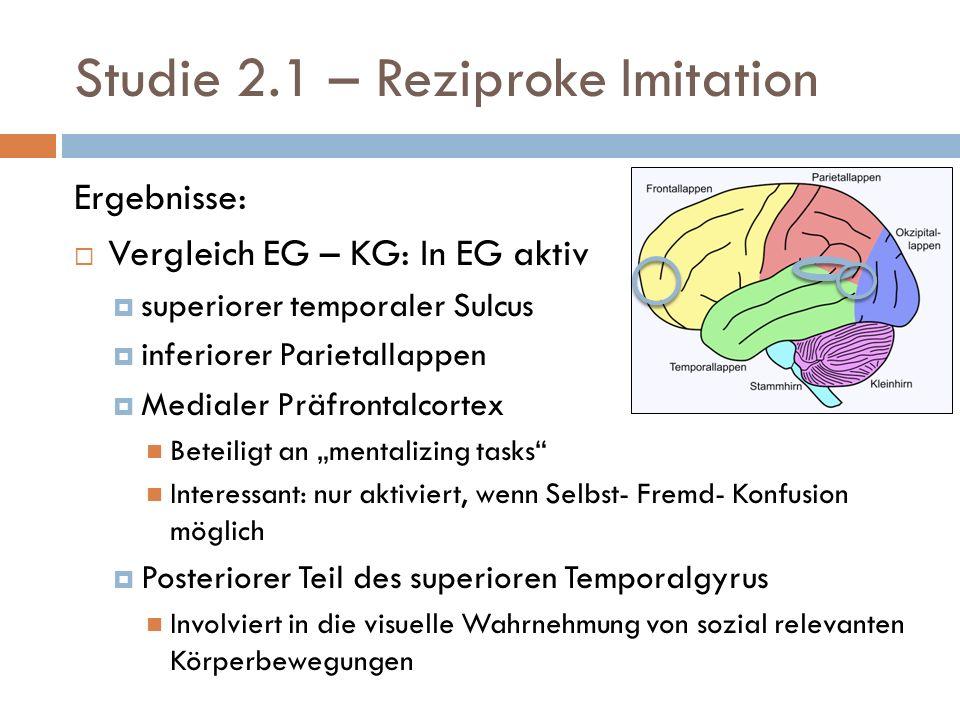 Studie 2.1 – Reziproke Imitation Ergebnisse: Vergleich EG – KG: In EG aktiv superiorer temporaler Sulcus inferiorer Parietallappen Medialer Präfrontalcortex Beteiligt an mentalizing tasks Interessant: nur aktiviert, wenn Selbst- Fremd- Konfusion möglich Posteriorer Teil des superioren Temporalgyrus Involviert in die visuelle Wahrnehmung von sozial relevanten Körperbewegungen