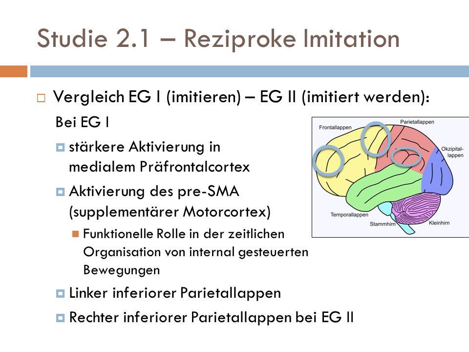 Studie 2.1 – Reziproke Imitation Vergleich EG I (imitieren) – EG II (imitiert werden): Bei EG I stärkere Aktivierung in medialem Präfrontalcortex Aktivierung des pre-SMA (supplementärer Motorcortex) Funktionelle Rolle in der zeitlichen Organisation von internal gesteuerten Bewegungen Linker inferiorer Parietallappen Rechter inferiorer Parietallappen bei EG II