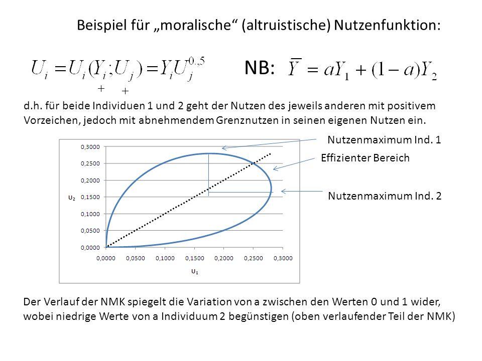 Beispiel für moralische (altruistische) Nutzenfunktion: d.h. für beide Individuen 1 und 2 geht der Nutzen des jeweils anderen mit positivem Vorzeichen