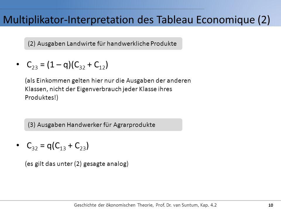 Multiplikator-Interpretation des Tableau Economique (2) Geschichte der ökonomischen Theorie, Prof.