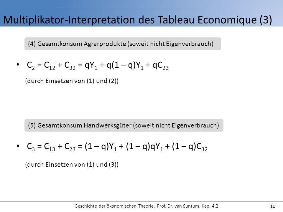 Multiplikator-Interpretation des Tableau Economique (3) Geschichte der ökonomischen Theorie, Prof.