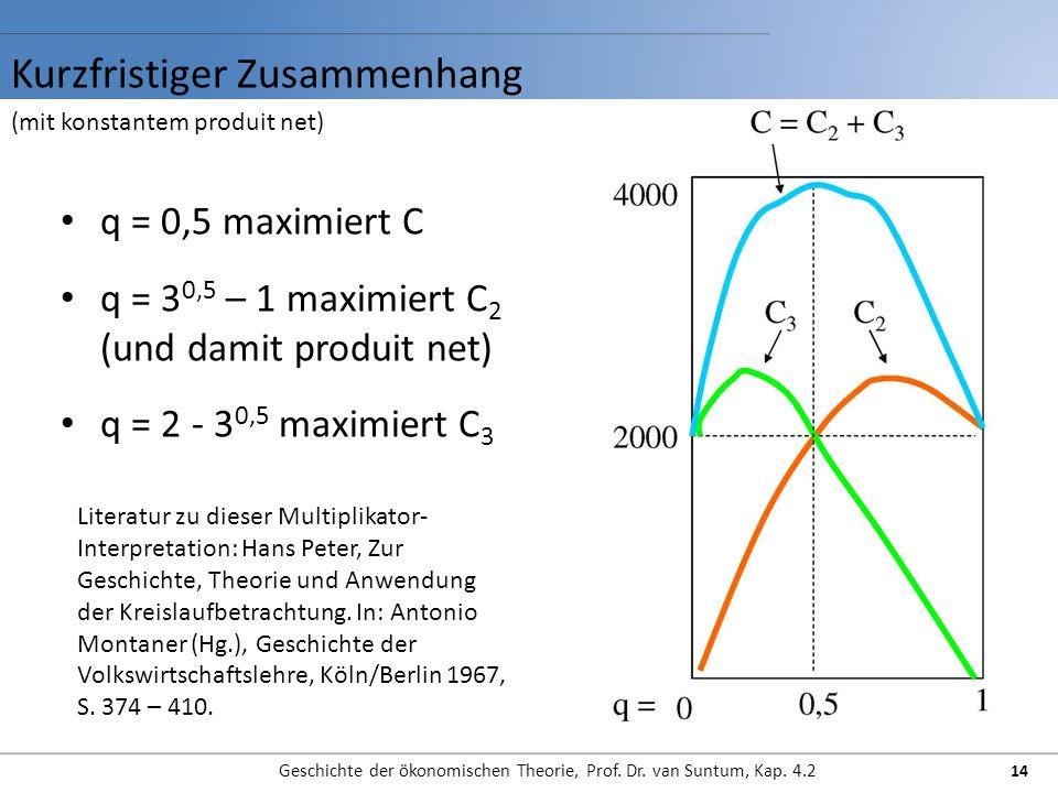 Kurzfristiger Zusammenhang Geschichte der ökonomischen Theorie, Prof.