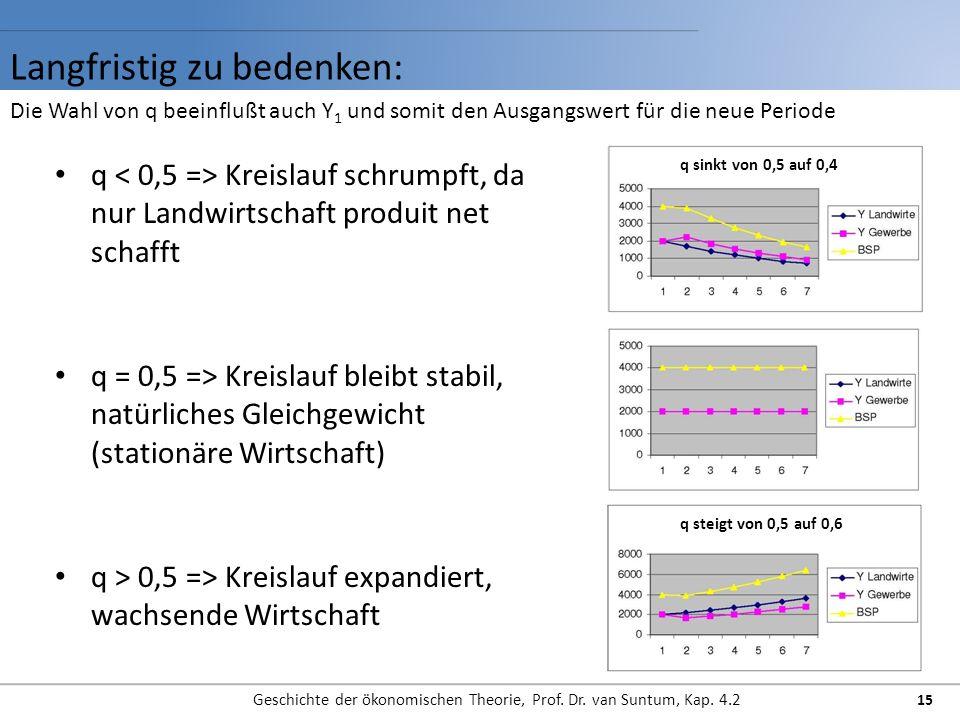 Langfristig zu bedenken: Geschichte der ökonomischen Theorie, Prof.