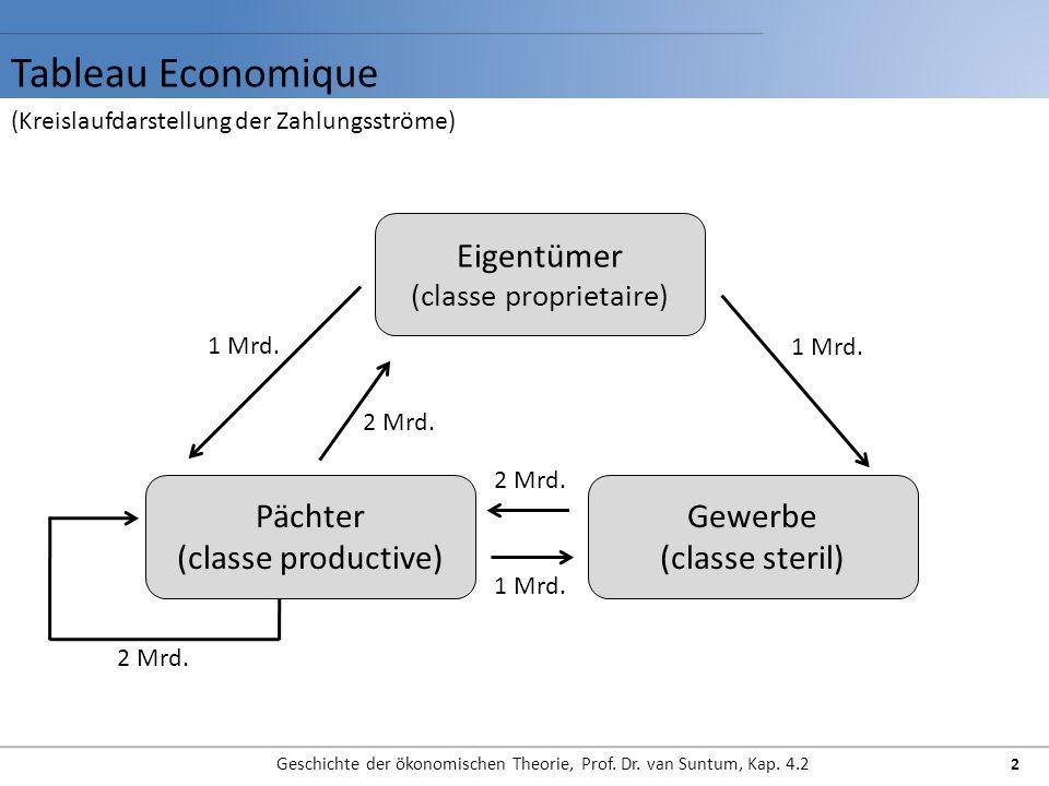 Tableau Economique Geschichte der ökonomischen Theorie, Prof.